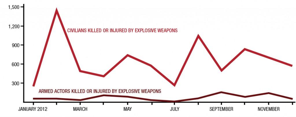 Syria graph