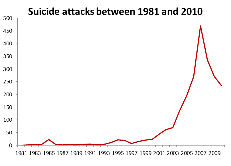 suicide attacks graph