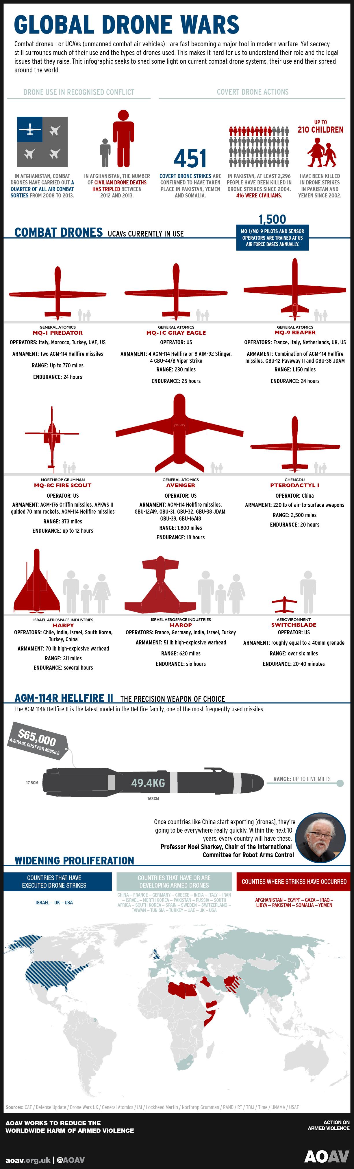 AOAV infographic combat drones