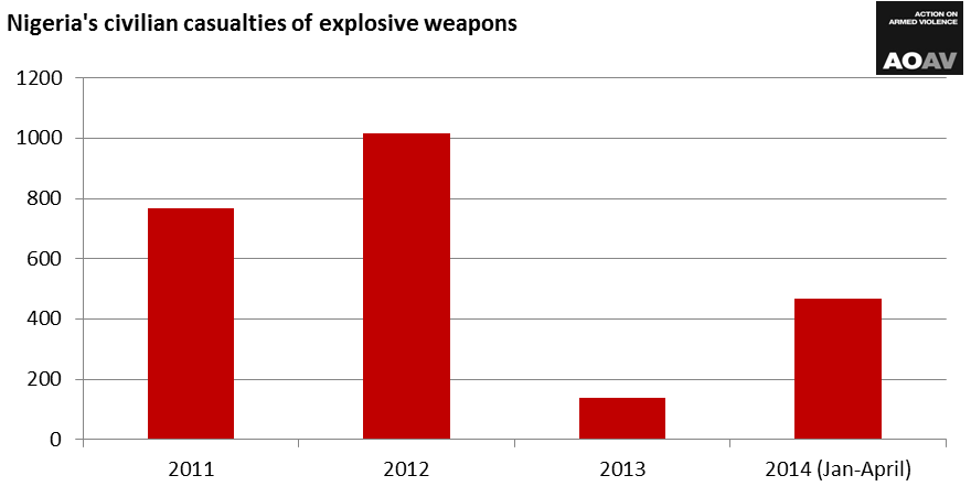 Nigeria civilian casualties graph (May 2014)