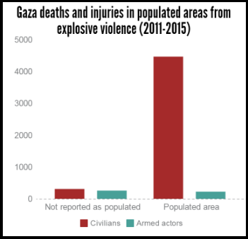 gaza explosive violence 2011-2015 deaths and injuries in pop areas