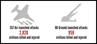 gaza explosive violence 2011-2015 deaths and injuries launch method
