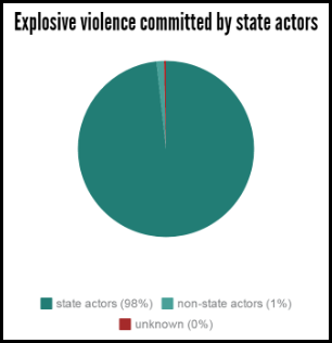 gaza explosive violence 2011-2015 deaths and injuries state perpetrator