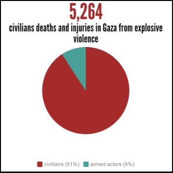 gaza explosive violence 2011-2015 deaths and injuries