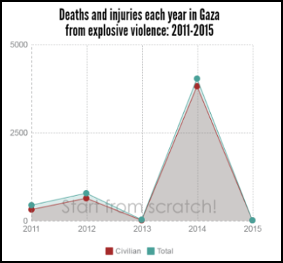 gaza yearly explosive violence 2011-2015 deaths and injuries