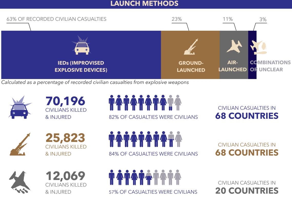 Launch methods