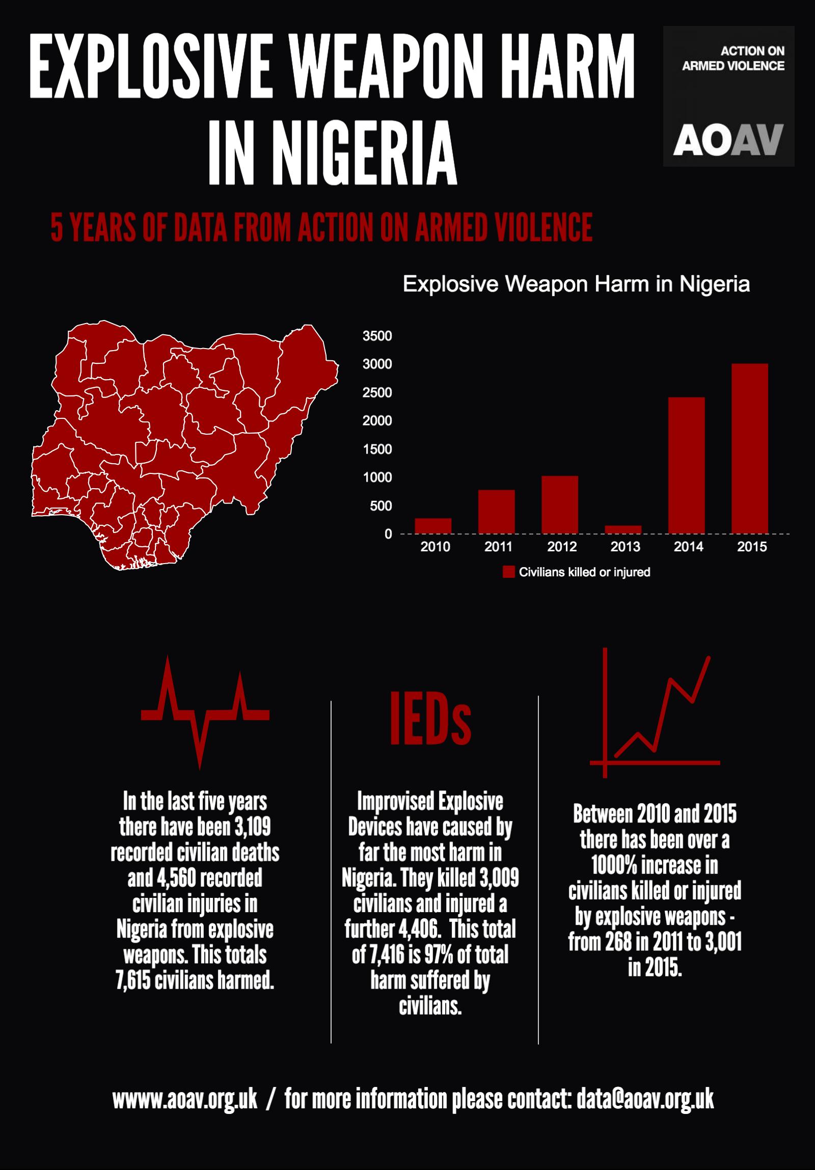 explosive-weapon-harm-in-nigeria