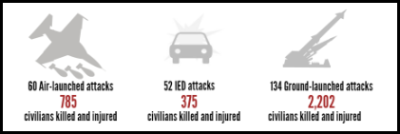 libya explosive violence 2011-2015 deaths and injuries launch method