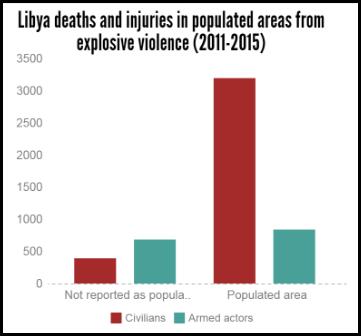 libya explosive violence 2011-2015 deaths and injuries pop areas