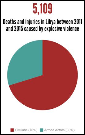 libya explosive violence 2011-2015 deaths and injuries