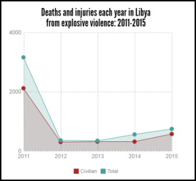 libya yearly explosive violence 2011-2015 deaths and injuries