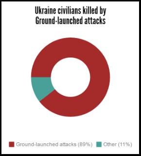 ukraine deaths an injuries from ground launch attack