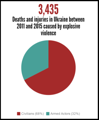 ukraine deaths and injuries