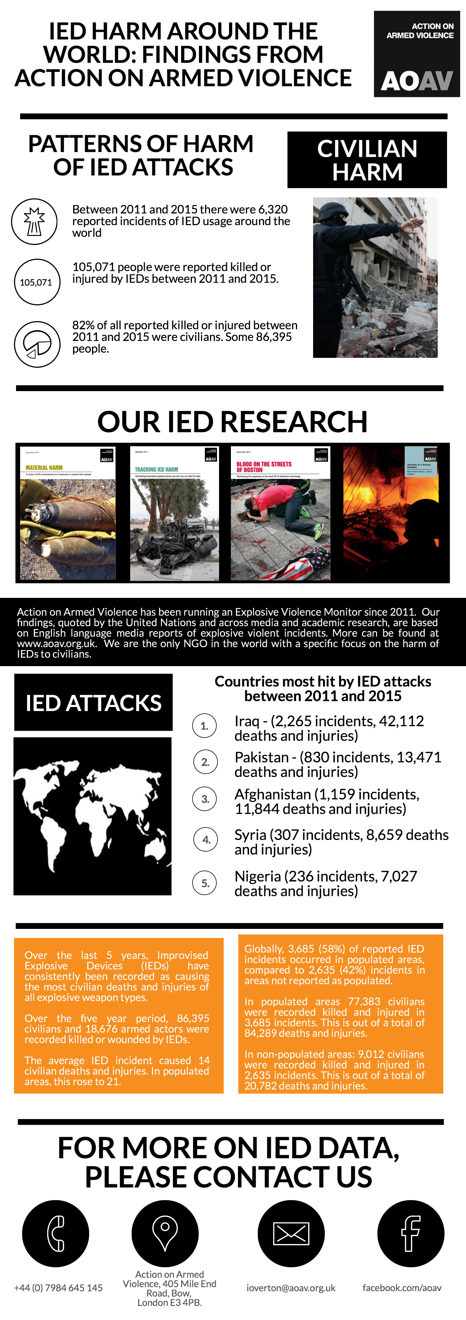 aoav-ied-overview