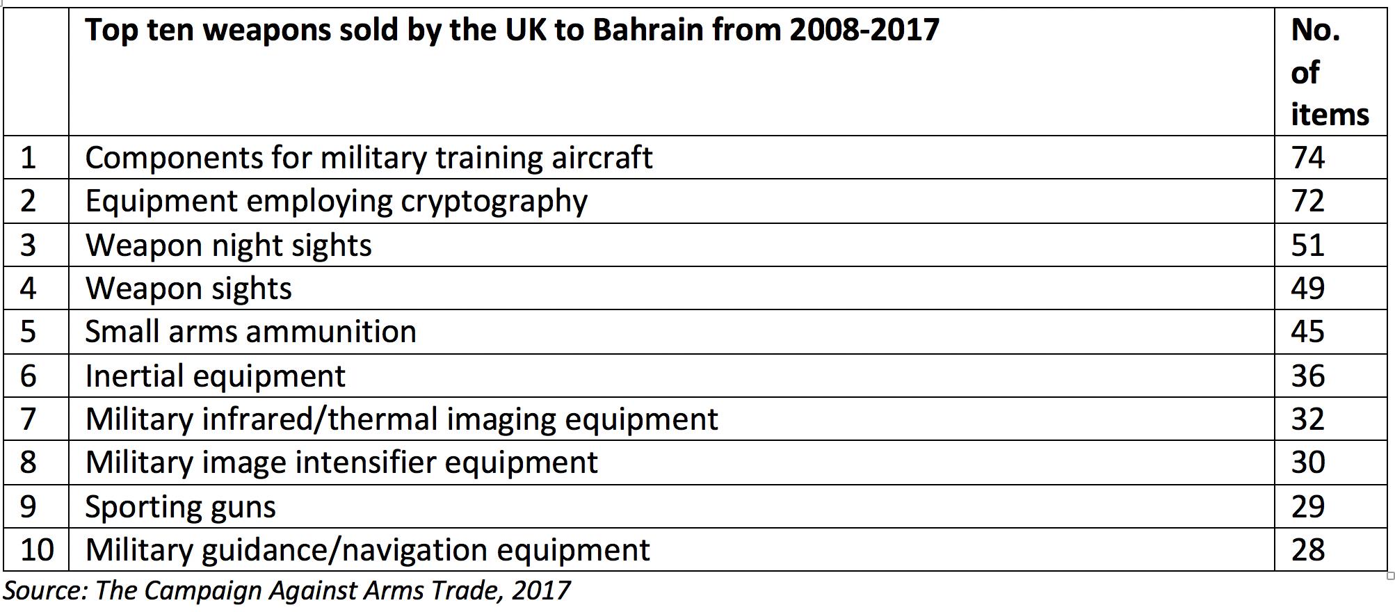 UK arms exports to Bahrain | AOAV