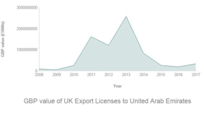 UK arms exports to the UAE | AOAV