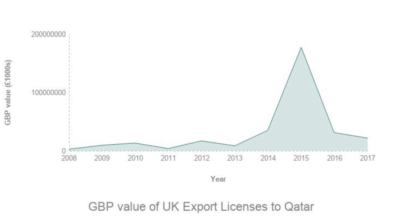 UK arms exports to Qatar   AOAV
