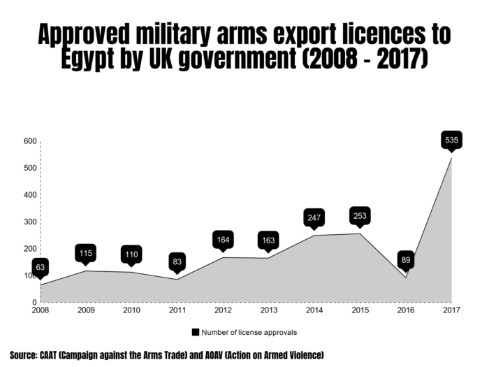 UK arms exports to Egypt | AOAV