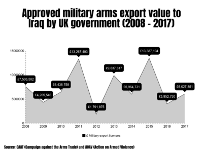 UK arms exports to Iraq | AOAV