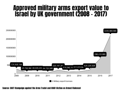 UK arms exports to Israel and the Occupied Palestinian