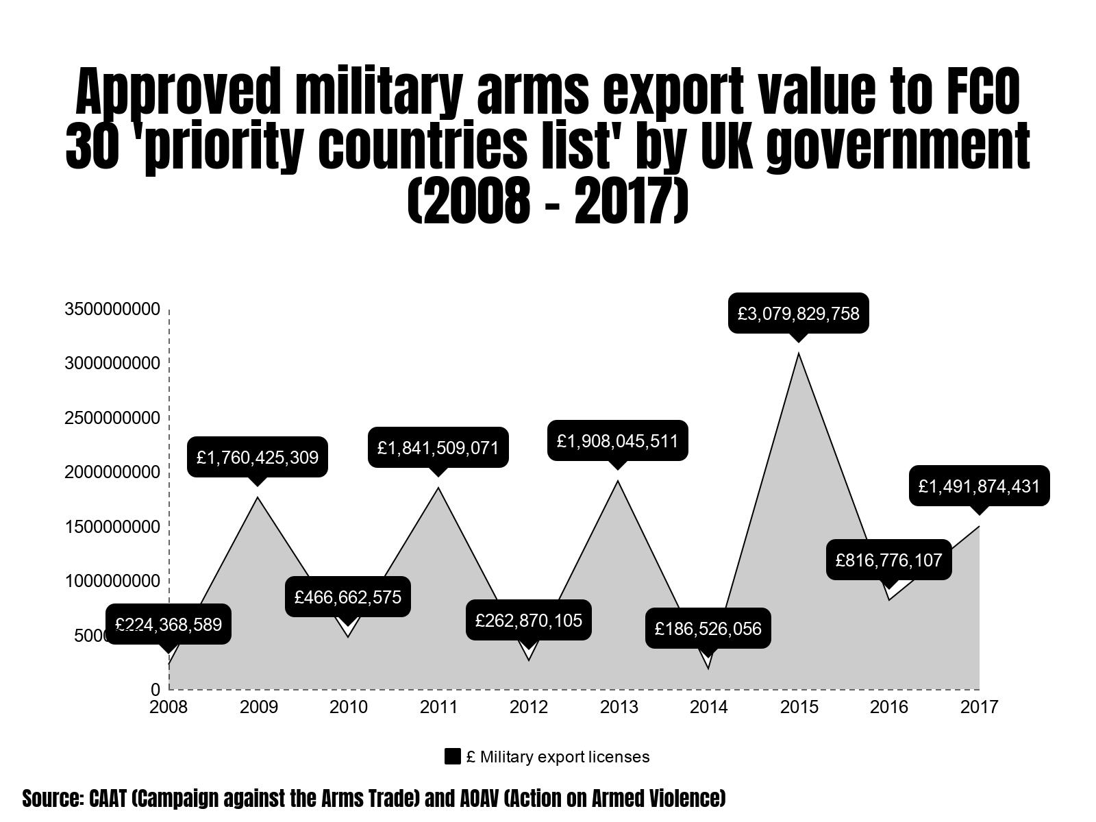 UK arms exports examined | AOAV